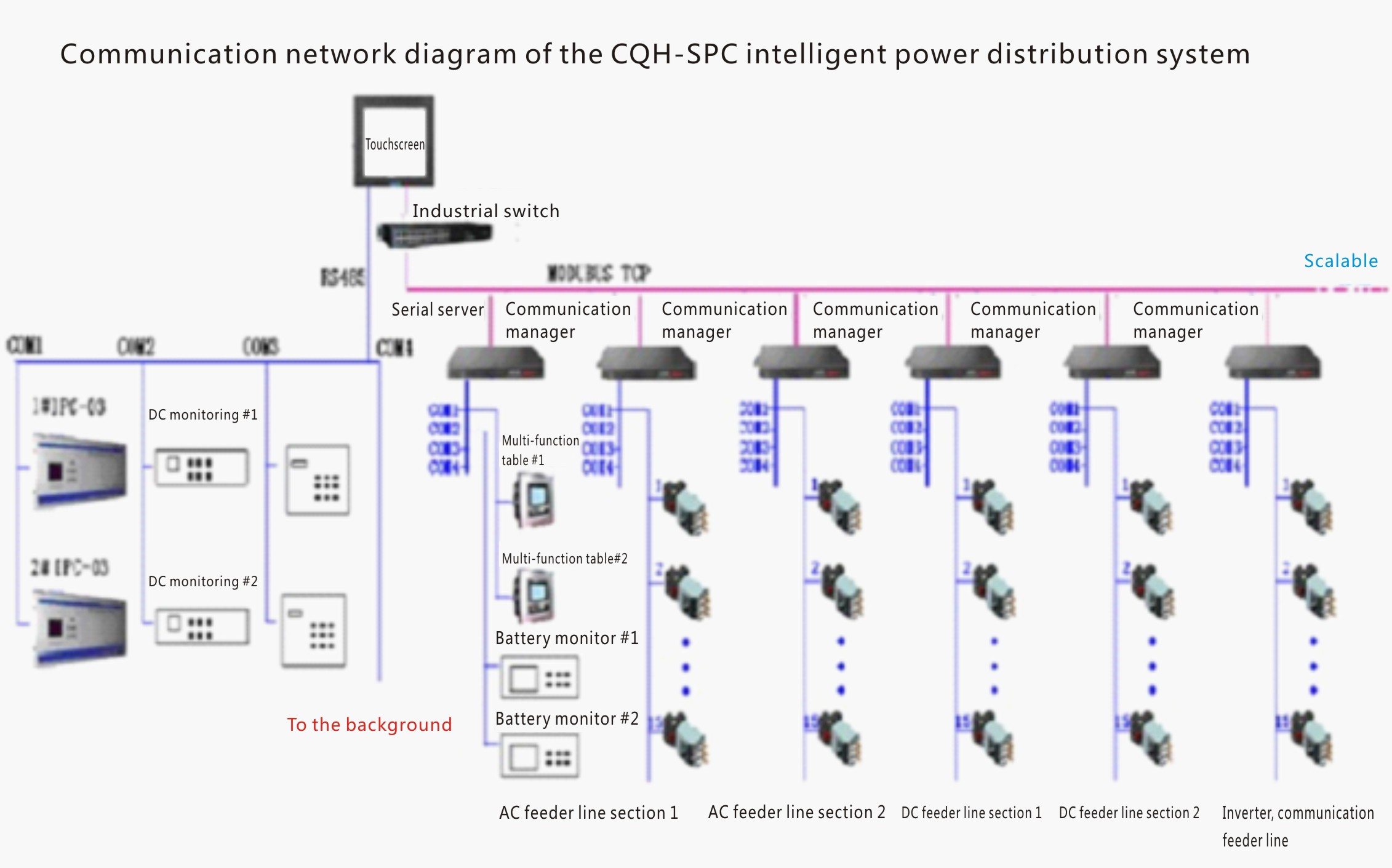 Centralized Power Examples